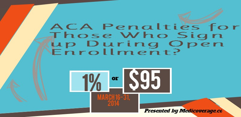 aca-penalties-for-those-sign-up-during-open-enrollment