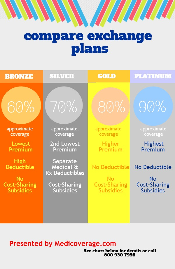 Comparing Exchange Plans Image