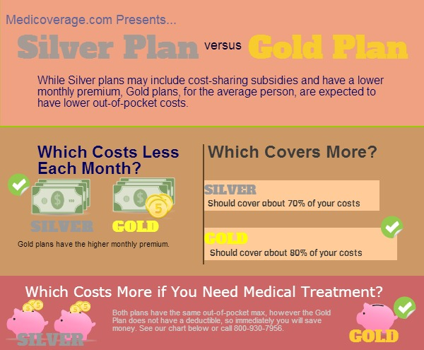 Silver Health Plan vs. Gold Health Plan